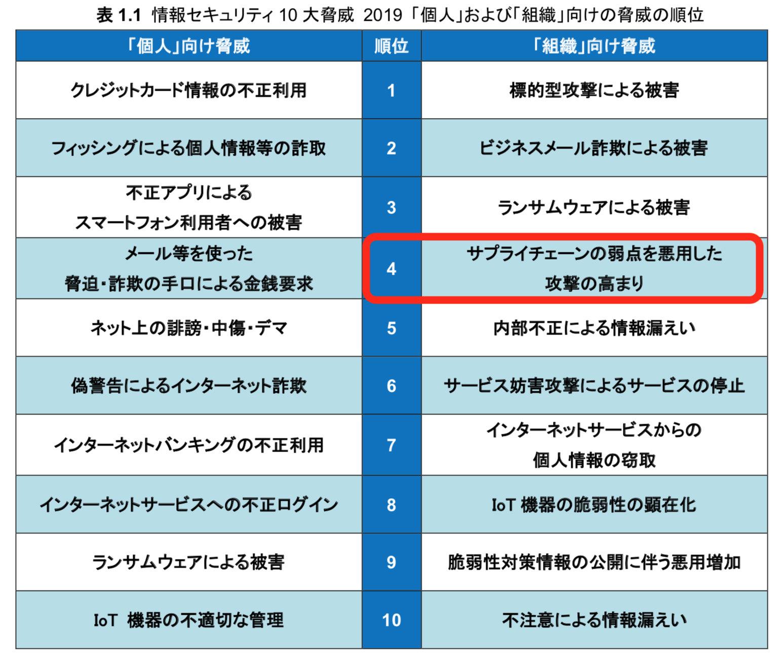 宮田健の「セキュリティの道も一歩から」(35):製造業も狙われる「サプライチェーン攻撃」はどう対策すべき? (2/2)