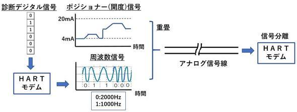 図1 HART通信における信号処理