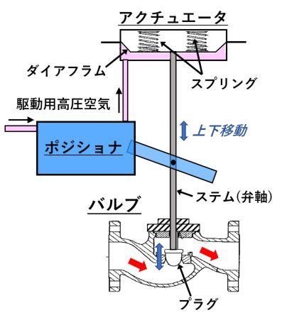 図2 流量調整弁の構造