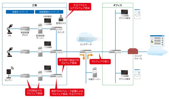 """図1 工場のIoT化における""""5つのセキュリティリスク""""(出典:日立ソリューションズ)"""