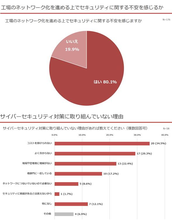 図1 TechFactory「つながる工場の現状と課題」に関する調査