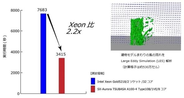 図4 「Advance/FrontFlow/red」の高速化チューニングの結果