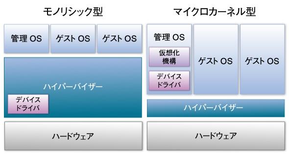 モノリシック型とマイクロカーネル型