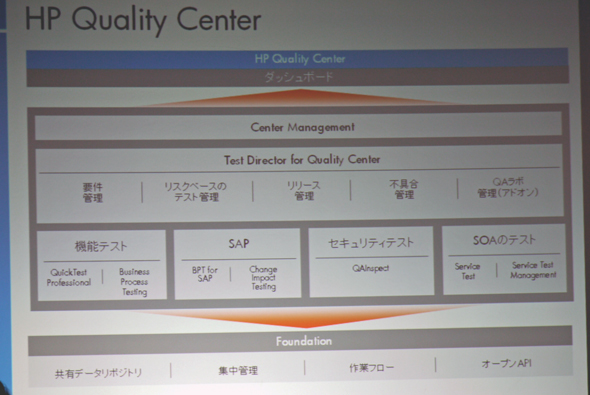 HP Quality Center 10.0の概要図