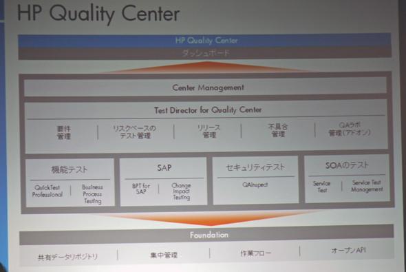 HP Quality Center 10.0の概要図