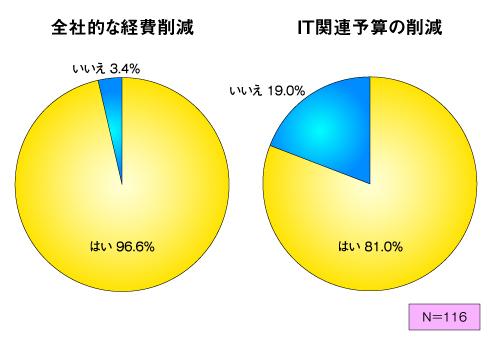 図1 全社的な経費削減およびIT関連予算の削減状況