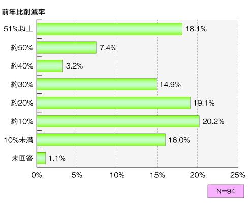 図2 IT関連総予算の削減率(対前年度比)