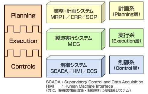 MESの3層モデル