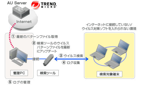 画像 「Trend Micro Portable Security」の利用イメージ