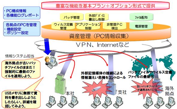 画像 「Bizセキュリティ PCマネジメント」の概要
