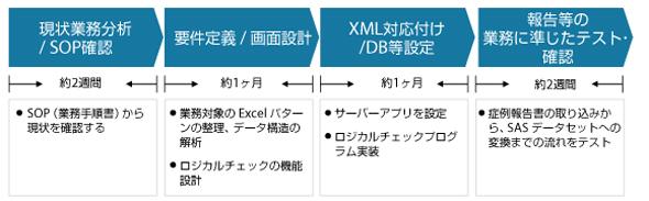 簡易EDCツール導入プロジェクトのスケジュール
