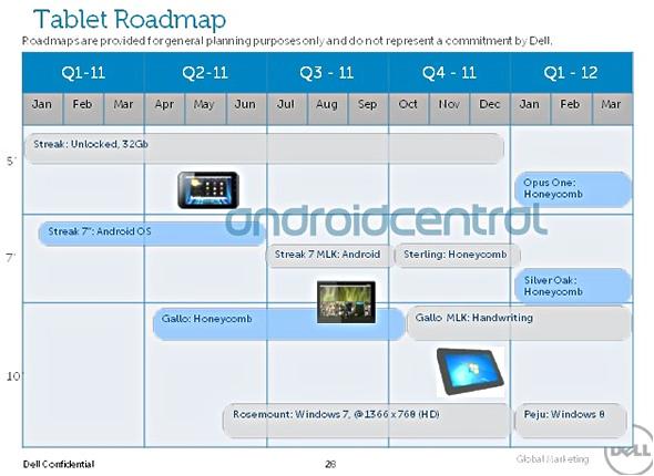 Dellの製品ロードマップ