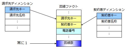 列単位格納でビッグデータの高速処理を実現するカラム型データベース:ビッグデータのためのDWH基盤【第3回】