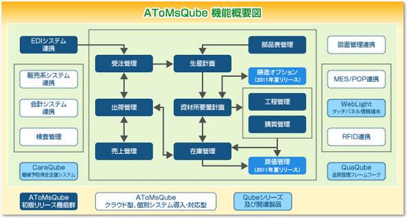 AToMsQubeの機能概要