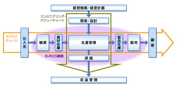 R-PiCSのカバーする業務領域