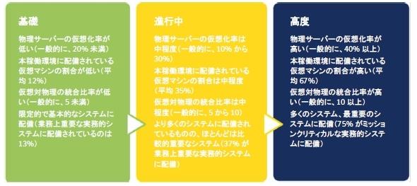 ESGのサーバ仮想化セグメンテーションモデル