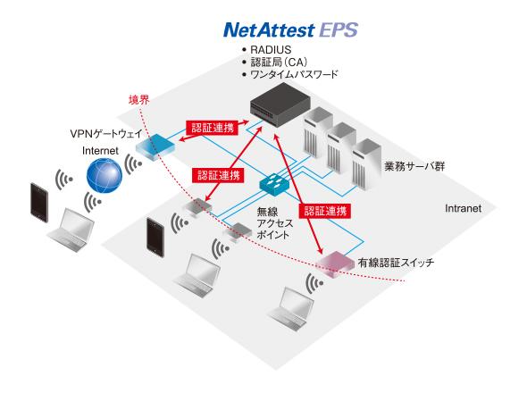 認証作業を一元管理するNetAttest EPS