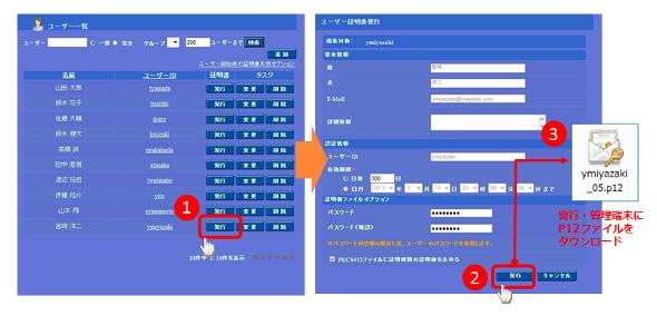 ID/パスワード認証アカウントを利用したデジタル証明書発行イメージ。数クリックで発行が完了する