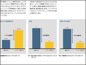 提供:SAPジャパン(8ページ)