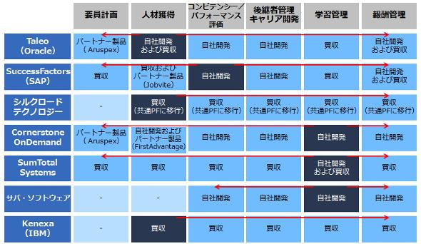 タレントマネジメントスイート製品ベンダー7社のカバー領域。出典:ガートナー(2012年10月)