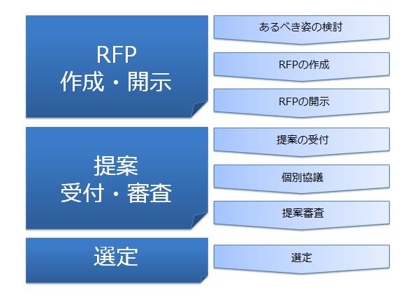 日本空港ビルデングのシステム選定の流れ