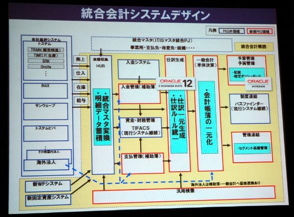 統合会計システムの構成
