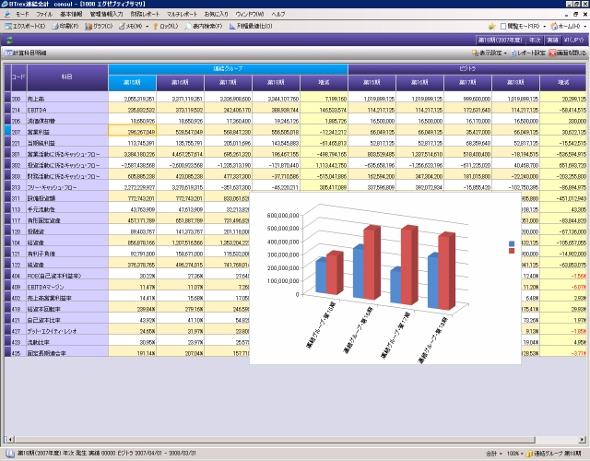 BTrexのリポート機能。会計情報をさまざまな視点で分析でき、グラフなどを使ったリポートを作成できる