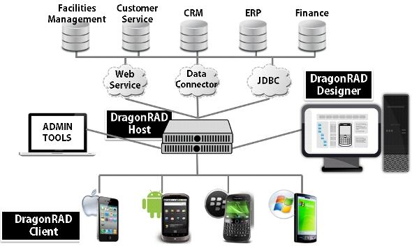 「DragonRAD」の構成