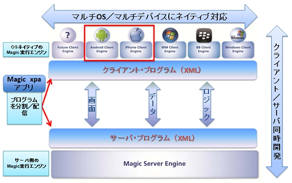 「Magic xpa Application Platform」の構成