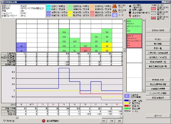 SCPLANによる需給の引当状況の確認画面