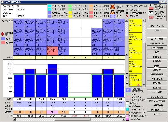 生産負荷状況のシミュレーション画面