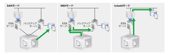 失敗しないVMware環境に最適なバックアップ製品の選び方(VADP編