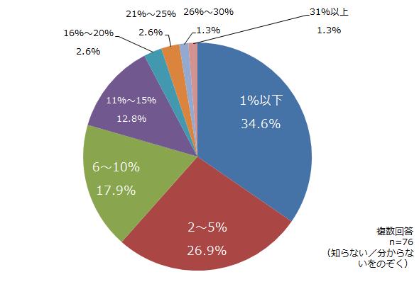IT予算に占めるBCP関連システム投資の割合