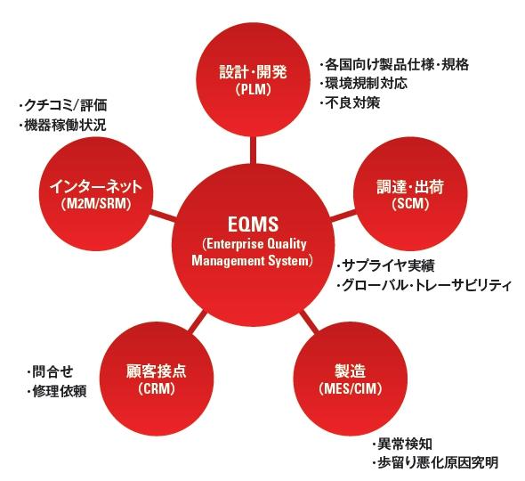 EQMSの概念