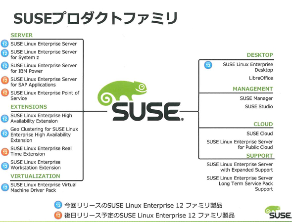SUSE製品群《クリックで拡大》