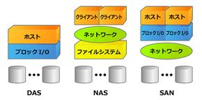 3種類のストレージの接続形態