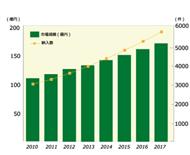 診療所向け電子カルテの市場規模