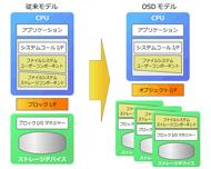 SDSモデルの例