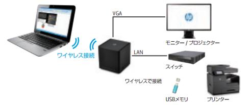 HP アドバンスド無線ドッキングステーションの利用例