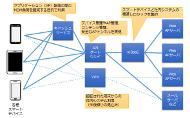 """マルチデバイス対応企業システムの構成例(TechTargetジャパン記事「<A HREF=""""http://techtarget.itmedia.co.jp/tt/news/1412/17/news02.html"""">HTML5? それともネイティブ? スマホ業務アプリの作り方4種を徹底比較</A>」から)《クリックで拡大》"""