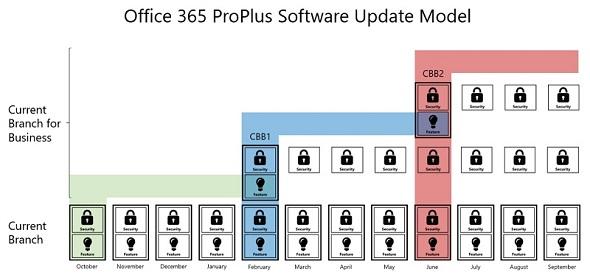 Office 365 ProPlusにおけるCBおよびCBBの更新モデル