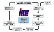 IHEサイクルのイメージ