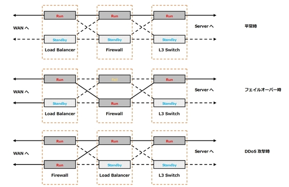 OpenFlowによる制御フロー