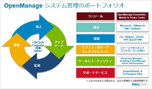 複数のDell EMCサーバを一元管理するOpenManage Essentials(オープン