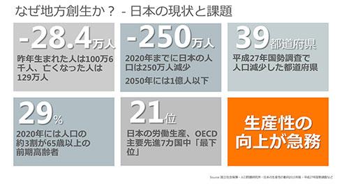 なぜ地方創生か。日本の現状と課題