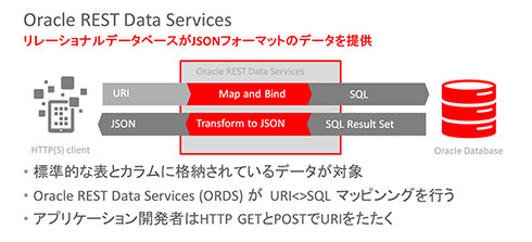 RDBがJSONフォーマットのデータを提供する「Oracle REST Data Services(ORDS)」