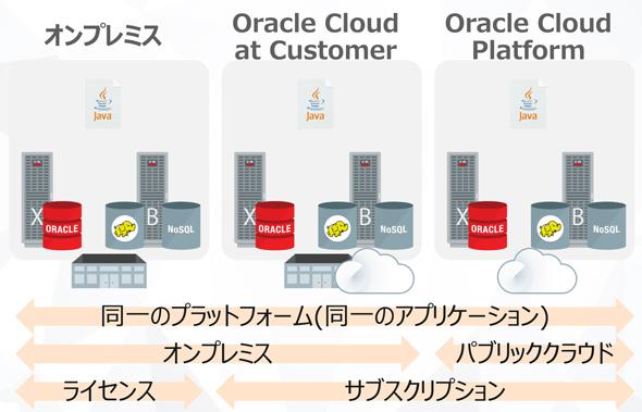 図1 Oracleが提供する幅広い選択肢