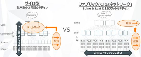 図3 サイロ型 vs. ファブリック