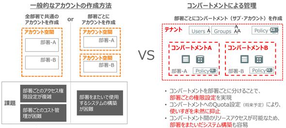 図4 アカウント管理デザインの柔軟性