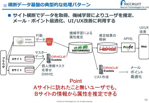 横断データ基盤の典型的な処理パターン